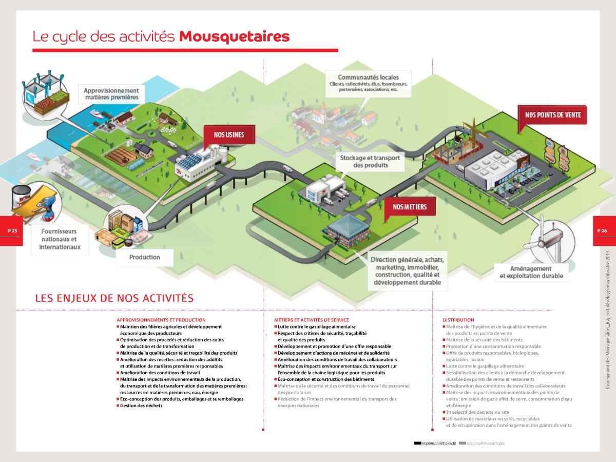 Le développement durable inscrit dans le cycle des activités Mousquetaires ec5a8f10a765